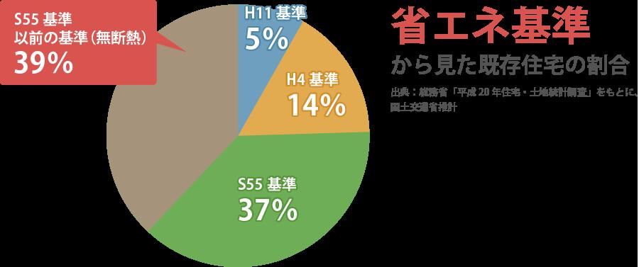 省エネの基準から見た既存住宅の割合