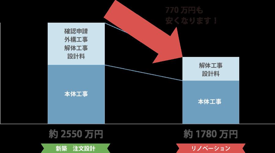 建替えとリノベーションの費用比較